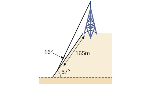 A triangle formed by the bottom of the hill, the base of the tower at the top of the hill, and the top of the tower. The side between the bottom of the hill and the top of the tower is wire. The length of the side bertween the bottom of the hill and the bottom of the tower is 165 meters. The angle formed by the wire side and the bottom of the hill is 16 degrees. The angle between the hill and the horizontal ground is 67 degrees.