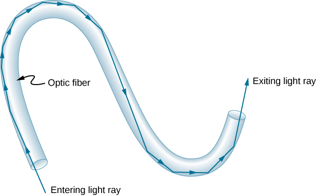 Light ray enters an S-shaped optical fiber and undergoes multiple internal reflections at the fiber walls, finally emerging through the other end.