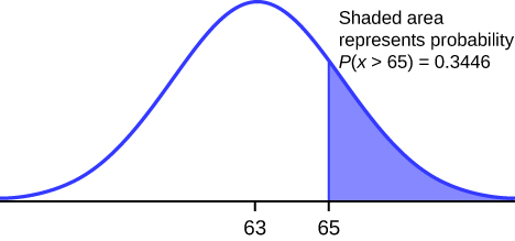 TThis diagram shows a bell-shaped curve with 63 located at the center of the X axis and 65 located a short distance to the right of 63. The area under the bell curve to the right of 65 is shaded. The label states: shaded area represents probability uppercase P(X > 65) = 0.3446