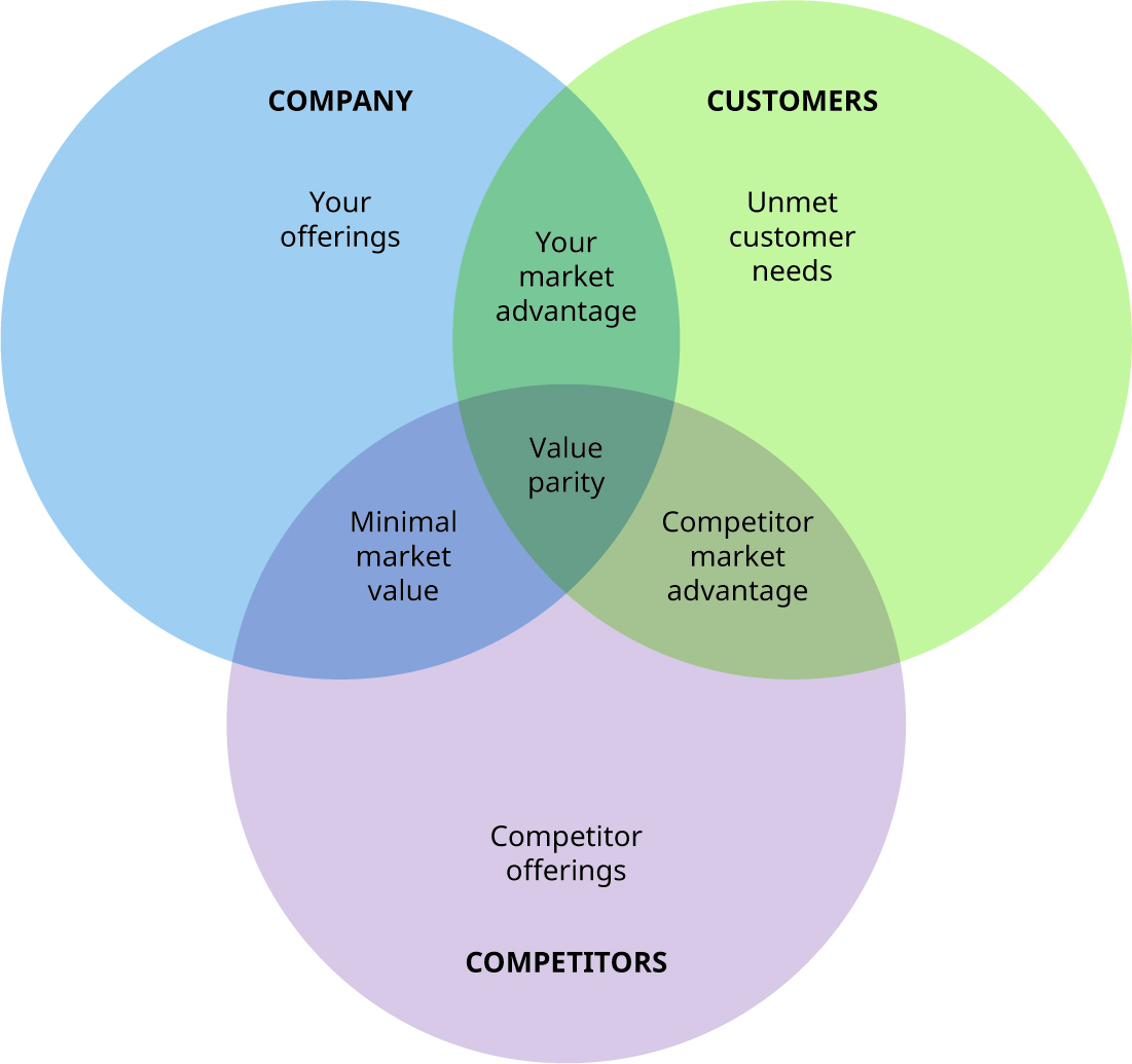 Three circles (company, customers, and competitors) that overlap in value parity. Company and customers overlap in your market advantage; company and competitors overlap in minimal market value; and competitors and customers overlap in competitor market advantage. Company also includes your offerings, customers includes unmet customer needs, and competitors includes competitor offerings.