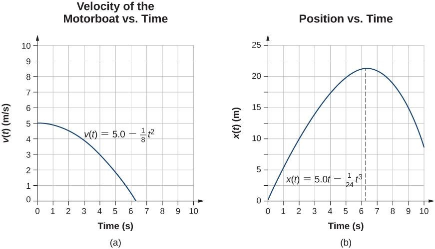 Graph A is a plot of velocity in meters per second as a function of time in seconds. Velocity is five meters per second at the beginning and decreases to zero. Graph B is a plot of position in meters as a function of time in seconds. Position is zero at the beginning, increases reaching maximum between six and seven seconds, and then starts to decrease.