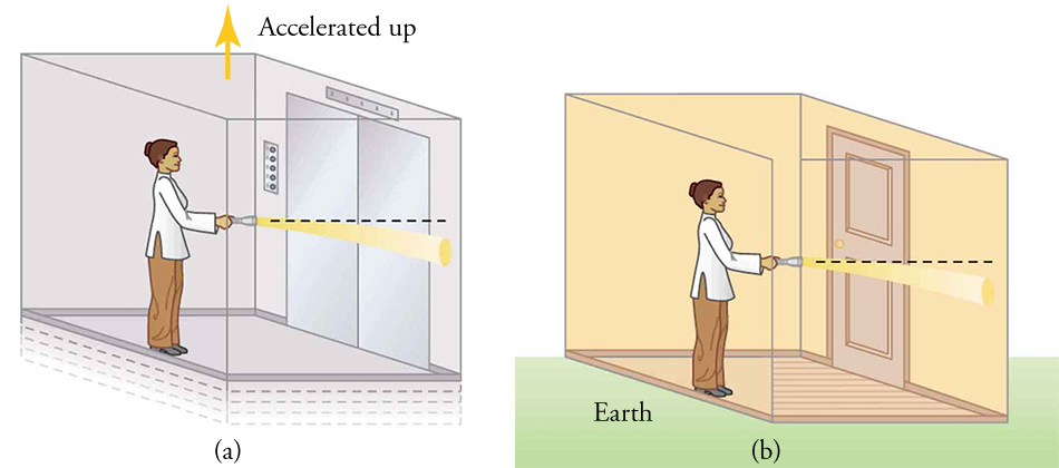 "Left panel shows a person in an elevator who shines a light beam on the wall. Beam of light bends down. Elevator is labelled ""accelerated up."" Right panel shows same picture, but person is in a room on Earth."