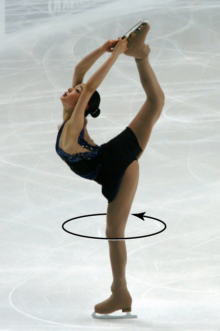 The diagram shows a picture of an ice skater with an arrow pointing around her leg indicating that she is spinning in a counterclockwise direction.