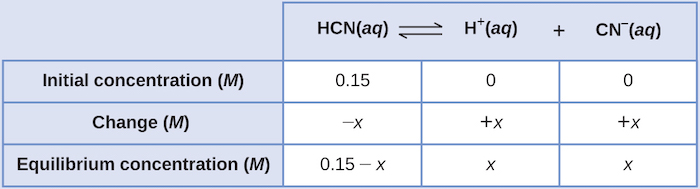 "This table has two main columns and four rows. The first row for the first column does not have a heading and then has the following: Initial pressure ( M ), Change ( M ), Equilibrium ( M ). The second column has the header, ""H C N ( a q ) equilibrium arrow H superscript plus sign ( a q ) plus C N subscript negative sign ( a q )."" Under the second column is a subgroup of three columns and three rows. The first column has the following: 0.15, negative x, 0.15 minus x. The second column has the following: 0, positive x, x. The third column has the following: 0, positive x, x."