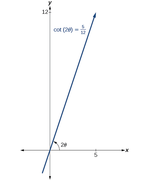 A line with positive slope passing through the origin of the x y pane is shown. The x value of 5 is shown on the x-axis. The y value of 12 is shown on the y-axis. The angle the line makes with the x-axis is 2theta. The line is labeled cotangent (2 theta) = 5/12.