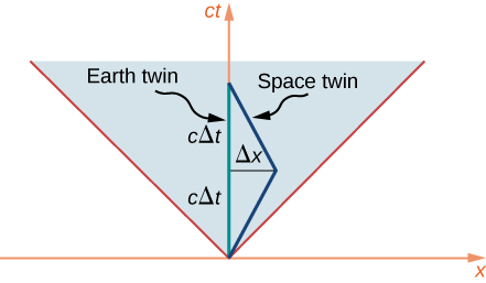 The space time diagram has x on the horizontal axis and c t on the vertical axis. The light cone appears as 45 degree lines coming out of the origin. The earth twin world line is a vertical line on the c t axis. The first part of the space twin world line is a line leaving the origin at an angle larger than 45 degrees but less than 90 degrees. At a point that is a vertical distance c delta t and a horizontal distance delta x from the origin, the world line of the space twin bends back toward the c t axis and hits the c t axis a vertical distance c delta t from where it changed direction.