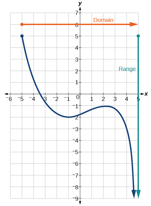Graph of a polynomial that shows the x-axis is the domain and the y-axis is the range