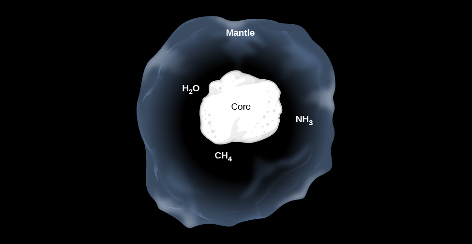 "Model of an Interstellar Dust Grain. At the center of this illustration the core of the dust grain is drawn as an irregular white blob and labeled ""Core"". Surrounding the core is a semi-transparent region representing an icy layer and labeled ""Mantle"". Within the mantle are labeled some typical constituent molecules, ""H2O"", ""CH4"" and ""NH3""."