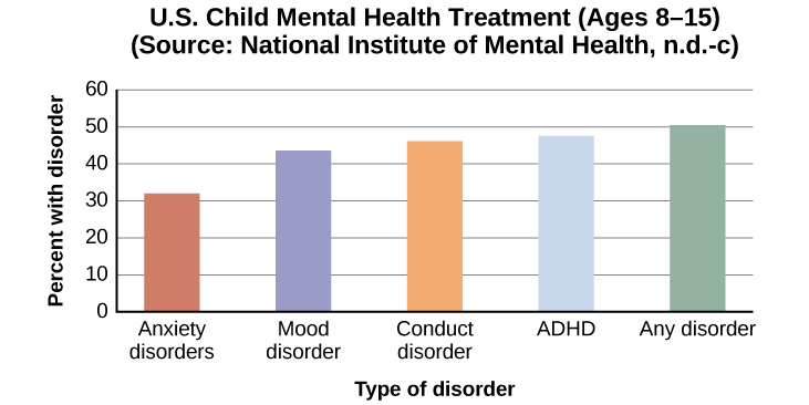 "A bar graph is titled ""U.S. Child Mental Health Treatment (Ages 8–15)."" Below this title the source is given: ""National Institute of Mental Health, n.d.-c"" The x axis is labeled ""Type of disorder,"" and the y axis is labeled ""Percent with disorder."" For children diagnosed with ""Anxiety disorders,"" around 32 percent receive treatment. For ""Mood disorder,"" around 42 percent receive treatment. For ""Conduct disorder,"" around 46 percent receive treatment. For ""ADHD,"" around 48 percent receive treatment. For ""Any disorder,"" around 50 percent receive treatment."