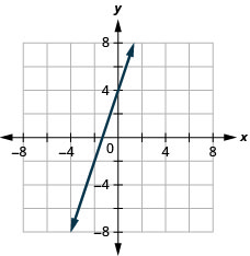 The figure has a linear function graphed on the x y-coordinate plane. The x-axis runs from negative 6 to 6. The y-axis runs from negative 6 to 6. The line goes through the points (negative 2, negative 2), (negative 1, 1), and (0, 4).