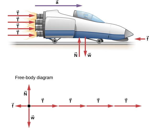 Figure shows a sled going right. It has four rockets at the back, with each thrust vector having the same magnitude and pointing right. Friction f points left. The upward normal force N and downward weight, are both equal in magnitude. Acceleration a is towards the right. All these forces are also shown in a free body diagram.