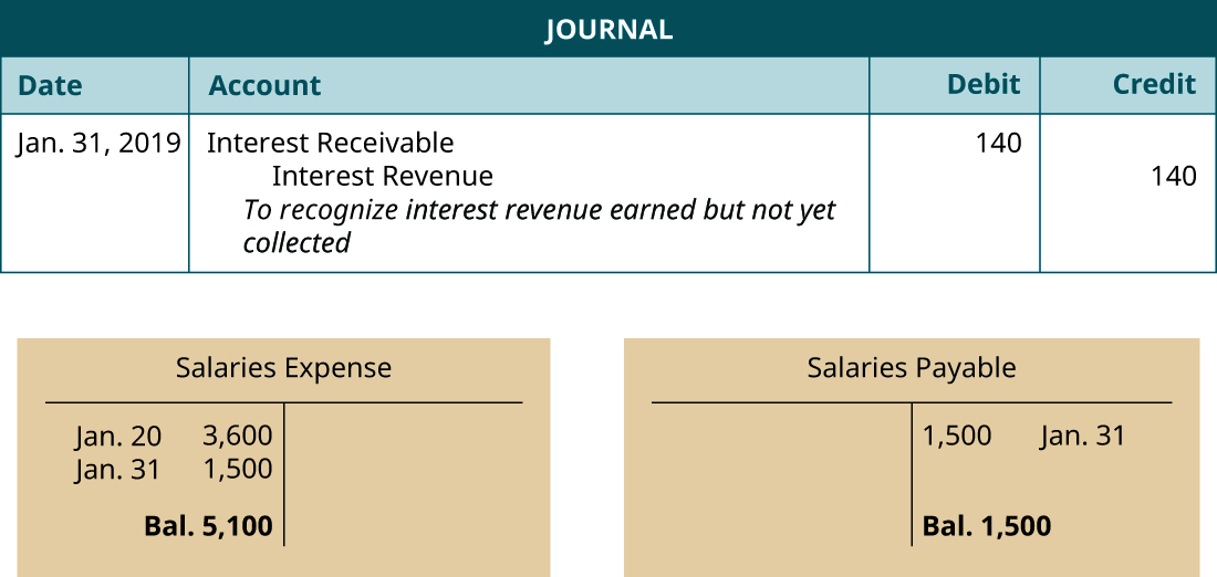"Journal entry, dated January 31, 2019. Debit Interest Receivable 1,500. Credit Interest Revenue 1,500. Explanation: ""To recognize Salaries Payable earned but not yet collected"" Below the Journal, two T-accounts. Left T-account labeled Salaries Expense; January 20 debt entry 3,600 and January 31 debit entry 1,500; debit balance 5,100. Right T-account labeled Salaries Payable; January 31 credit entry 1,500; credit balance 1,500.."