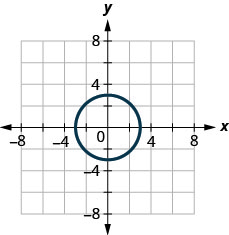 The figure has a circle graphed on the x y-coordinate plane. The x-axis runs from negative 6 to 6. The y-axis runs from negative 6 to 6. The circle goes through the points (negative 3, 0), (3, 0), (0, negative 3), and (0, 3).