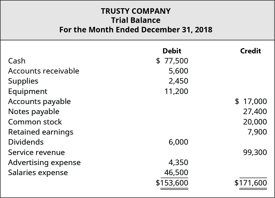 Trusty Company, Trial Balance, Ending December 31, 2018. Debit accounts: Cash $77,500; Accounts receivable 5,600; Supplies 2,450; Equipment 11,200; Dividends 6,000; Advertising expense 4,350; Salaries expense 46,500; Total Debits $153,600. Credit accounts: Accounts payable $17,000; Notes payable 27,400; Common stock 20,000; Retained earnings 7,900; Service revenue 99,300; Total Credits $171,600.