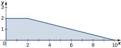 A trapezoid bounded by the x and y axes, the line y = 2, and the line y = negative x/4 + 2.5.