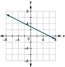 The figure shows a straight line graphed on the x y-coordinate plane. The x and y axes run from negative 8 to 8. The line goes through the points (negative 2, 4), (0, 3), (2, 2), (4, 1), and (6, 0).