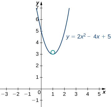 This figure is the graph of the function y = 2x^2-4x+5. The curve is a parabola opening up with vertex at (1, 3).