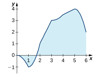 A graph of a function which goes through the points (0, 0), (1, -1), (2, 1), (3, 3), (4, 3.5), (5, 4), and (6, 2). The area over the function and under the x axis over [0, 1.8] is shaded, and the area under the function and over the x axis is shaded.