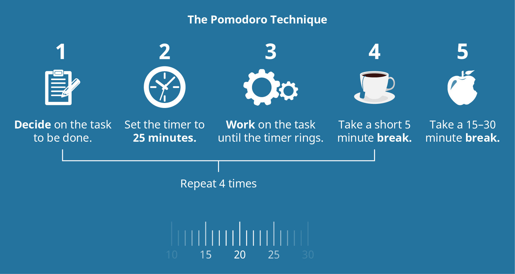 The Pomodoro technique is illustrated.