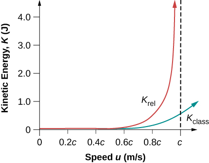 This is a graph of the kinetic energy as a function of speed. Two curves are shown: the relativistic kinetic energy and the classical kinetic energy. Both curves are small at low speeds. The relativistic energy rises faster than the classical energy and has a vertical asymptote at u=c. The classical energy crosses u=c at a finite value and continues to increase but remains finite for u>c.