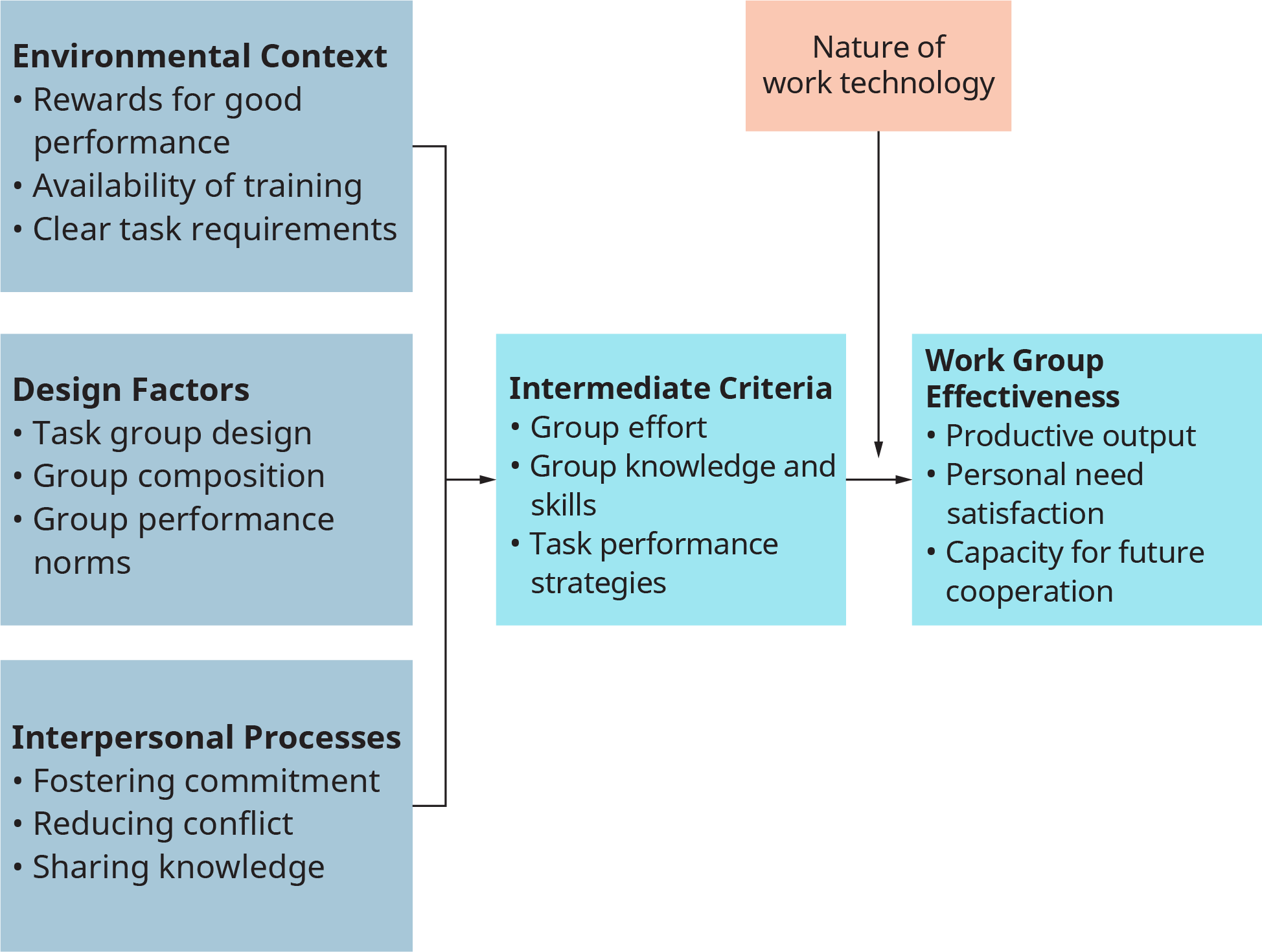 A diagram shows the determination of work group effectiveness.