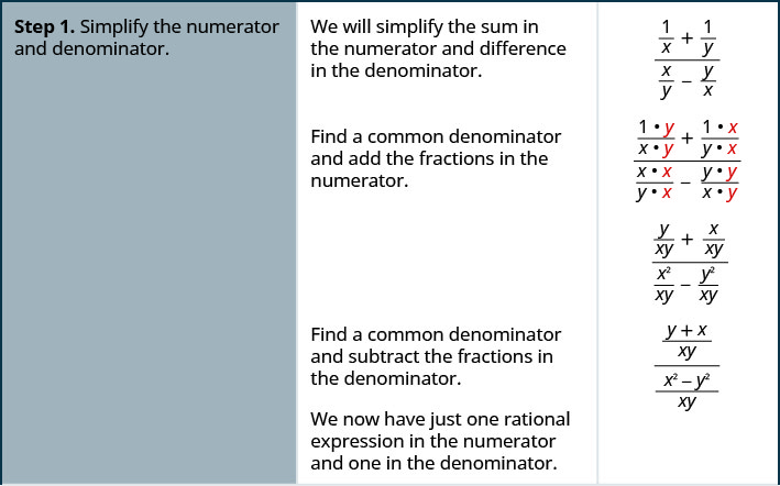 Step 1 is to simplify the sum in the numerator and the difference in the denominator of complex rational expression, the quantity 1 divided by x plus 1 divided by y all divided by the quantity x divided by y minus y divided by x. The common denominator of the fractions in the complex rational expression is x y. Multiply the numerator and denominator of 1 divided by x by y over y. Multiply the numerator and denominator of 1 divided by y by x over x. Multiply the numerator and denominator of x divided by y by x over x. Multiply the numerator and denominator of y over x by y over y. The result is the quantity y divided by x y plus x divided by x y all divided by the quantity x squared divided by x y minus y squared divided by x y. Add the fractions in the numerator and subtract the fractions in the denominator. The result is the sum of y and x divided by x y all divided by the difference between x squared and y squared divided by x y. We now have just one rational expression in the numerator and one in the denominator.