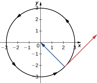 This figure is the graph of a circle centered at the origin with radius of 3. The orientation of the circle is counter-clockwise. Also, in the fourth quadrant there are two vectors. The first starts on the circle and terminates at the origin. The second vector is tangent at the same point in the fourth quadrant towards the x-axis.