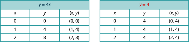 "There are two tables. This first table is titled y = 4 x, which is shown in blue. It has 4 rows and 3 columns. The first row is a header row and it labels each column ""x"", ""y"", and  ""ordered pair x, y"". Under the column ""x"" are the values  0, 1, and 2. Under the column ""y"" are the values  0, 4, and 8. Under the column ""ordered pair x, y"" are the values ""ordered pair 0, 0"", ""ordered pair 1, 4"", and ""ordered pair 2, 8"". This second table is titled y = 4 , which is shown in red. It has 4 rows and 3 columns. The first row is a header row and it labels each column ""x"", ""y"", and  ""ordered pair x, y"". Under the column ""x"" are the values  0, 1, and 2. Under the column ""y"" are the values  4, 4, and 4. Under the column ""ordered pair x, y"" are the values ""ordered pair 0, 4"", ""ordered pair 1, 4"", and ""ordered pair 2, 4""."
