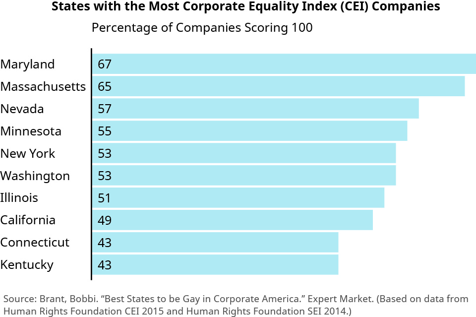 "This chart is a bar chart titled ""States with the Most Corporate Equality Index (CEI) Companies."" The bars show the percentage of companies scoring 100 within the states listed. States are listed along the left side and the bars extend out to the right. From top to bottom, the chart shows Maryland with 67 percent, Massachusetts with 65 percent, Nevada with 57 percent, Minnesota with 55 percent, New York with 53 percent, Washington with 53 percent, Illinois with 51 percent, California with 49 percent, Connecticut with 43 percent, and Kentucky with 43 percent."