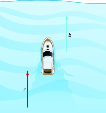 Figure shows a boat and two horizontal arrows, both pointing left. The one to the left of the boat is b and the one to the right is c.