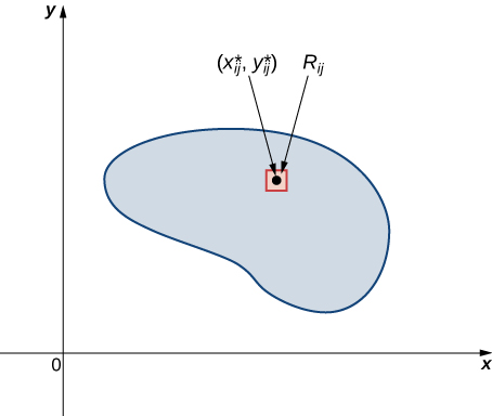 A lamina is shown on the x y plane with a point (x* sub ij, y* sub ij) surrounded by a small rectangle marked R sub ij.