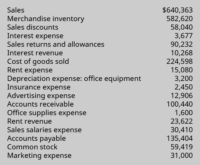 List of Sales: $640,363; Merchandise Inventory: $582,620; Sales Discounts: $58,040; Interest Expense: $3,677; Sales Returns and Allowances: $90,232; Interest Revenue: $10,268; Cost of Goods Sold: $224,598; Rent Expense: $15,080; Depreciation Expense - Office Equipment: $3,200; Insurance Expense: $2,450; Advertising Expense: $12,906; Accounts Receivable: $100,440; Office Supplies Expense: $1,600; Rent Revenue: $23,622; Sales Salaries Expense: $30,410; Accounts Payable: $135,404; Common Stock: $59,419; and Marketing Expense: $31,000.