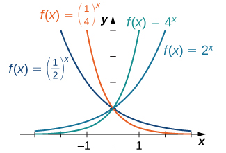 "An image of a graph. The x axis runs from -3 to 3 and the y axis runs from 0 to 4. The graph is of four functions. The first function is ""f(x) = 2 to the power of x"", an increasing curved function, which starts slightly above the x axis and begins increasing. The second function is ""f(x) = 4 to the power of x"", an increasing curved function, which starts slightly above the x axis and begins increasing rapidly, more rapidly than the first function. The third function is ""f(x) = (1/2) to the power of x"", a decreasing curved function with decreases until it gets close to the x axis without touching it. The third function is ""f(x) = (1/4) to the power of x"", a decreasing curved function with decreases until it gets close to the x axis without touching it. It decreases at a faster rate than the third function."