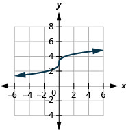 The figure shows a cube root function graph on the x y-coordinate plane. The x-axis of the plane runs from negative 4 to 4. The y-axis runs from negative 2 to 6. The function has a center point at (0, 3) and goes through the points (negative 1, 2) and (1, 4).