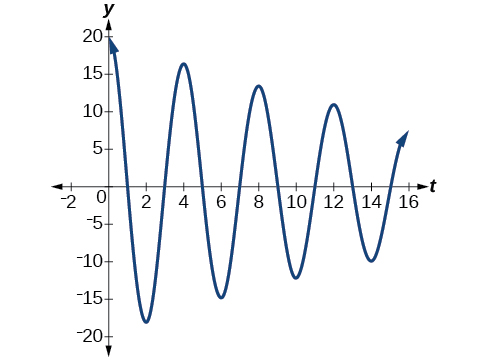 Graph of f(t) = 20(e^(-.05t))cos(pi/2 * t), which begins with a high amplitude and slowly decreases.