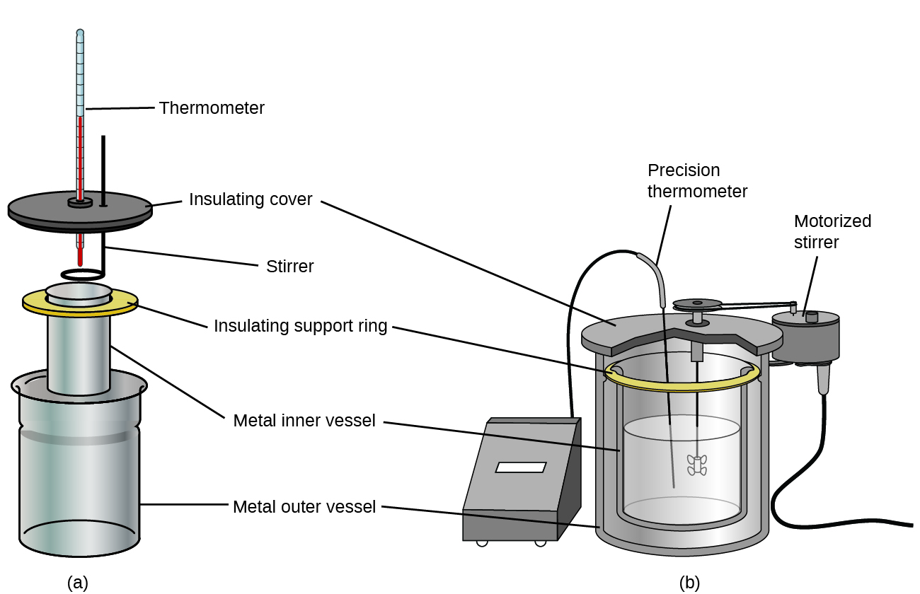 "Two diagrams are shown and labeled a and b. Diagram a depicts a thermometer which passes through a disk-like insulating cover and into a metal cylinder which is labeled ""metal inner vessel,"" which is in turn nested in a metal cylinder labeled ""metal outer vessel."" The inner cylinder rests on an insulating support ring. A stirrer passes through the insulating cover and into the inner cylinder as well. Diagram b shows an inner metal vessel half full of liquid resting on an insulating support ring and nested in a metal outer vessel. A precision temperature probe and motorized stirring rod are placed into the solution in the inner vessel and connected by wires to equipment exterior to the set-up."