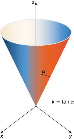 A right circular cone in three dimensions, opening upwards on the z axis. It has radius r = kh and height h with the given parameterization. Alpha is the angle that is swept out by starting at the positive z-axis and ending at the cone. It is noted that k is equal to the tangent of alpha.