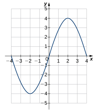 An image of a graph. The x axis runs from -4 to 4 and the y axis runs from -5 to 5. The graph is of a curved wave function that starts at the point (-4, 0) and decreases until the point (-2, 4). After this point the function begins increasing until it hits the point (2, 4). After this point the function begins decreasing again. The x intercepts of the function on this graph are at (-4, 0), (0, 0), and (4, 0). The y intercept is at the origin.