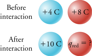 "This figure has two rows, one below the other. The upper row is labeled ""Before interaction"", and the lower row is labeled ""After interaction"". Each row has a blue sphere and a red sphere next to each other. In the upper row, the blue sphere is marked as ""plus 4 C"" and the red sphere is marked as ""plus 8 C"". In the lower row, the blue sphere is marked as ""plus 10 C"" and the red sphere is marked as ""q subscript red = ?"""