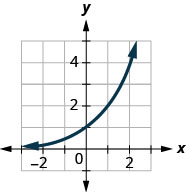 This figure shows an exponential that passes through (1, 1 over 2), (0, 1), and (1, 2).