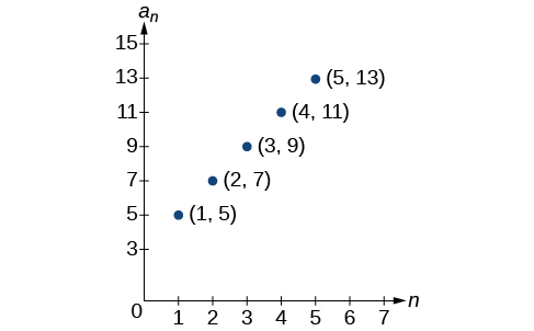 Graph of a scattered plot with labeled points: (1, 5), (2, 7), (3, 9), (4, 11), and (5, 13). The x-axis is labeled n and the y-axis is labeled a_n.