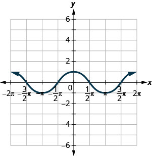 This figure has a wavy curved line graphed on the x y-coordinate plane. The x-axis runs from negative 2 times pi to 2 times pi. The y-axis runs from negative 6 to 6. The curved line segment goes through the points (negative 2 times pi, 1), (negative 3 divided by 2 times pi, 0), (negative pi, negative 1), (negative 1 divided by 2 times pi, 0), (0, 1), (1 divided by 2 times pi, 0), (pi, negative 1), (3 divided by 2 times pi, 0), and (2 times pi, 1). The points (negative 2 times pi, 1), (0, 1), and (2 times pi, 1) are the highest points on the graph. The points (negative pi, negative 1) and (pi, negative 1) are the lowest points on the graph. The pattern extends infinitely to the left and right.