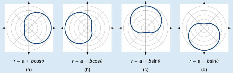 Four dimpled limaçons side by side. (A) is r=a+bcos(theta). Extending to the right. (B) is r=a-bcos(theta). Extending to the left. (C) is r=a+bsin(theta). Extending up. (D) is r=a-bsin(theta). Extending down.