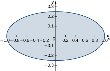 An ellipse with center the origin, major axis 2, and minor axis 0.5.