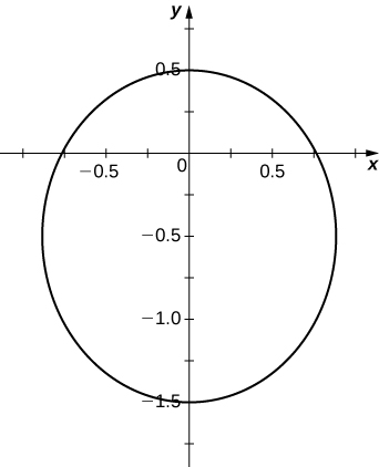 Graph of a circle with center (0, −0.5) and radius 1.