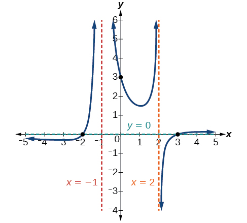 Graph of f(x)=(x+2)(x-3)/(x+1)^2(x-2) with its vertical asymptotes at x=-1 and x=2, its horizontal asymptote at y=0, and its intercepts at (-2, 0), (0, 3), and (3, 0).