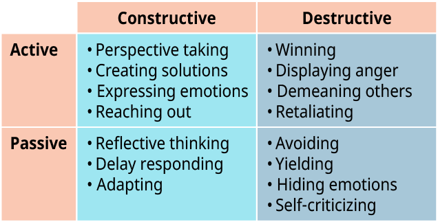A two-way table represents the different responses to conflict.