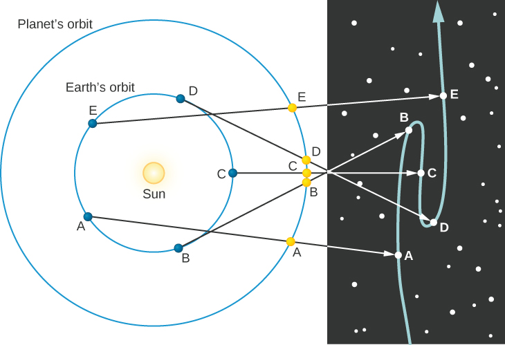 "Retrograde Motion of an Outer Planet. This diagram has two parts. The portion at right illustrates the apparent motion of Mars projected against the fixed background stars. The portion at left shows the Sun surrounded by two blue circles. The innermost circle represents the orbit of the Earth, the outermost the orbit of Mars. The Earth is shown as a blue dot in 5 positions, labeled A through E, along its orbit. Likewise, Mars is shown as a yellow dot in 5 positions, labeled A through E, along its orbit. Since the Earth travels faster than Mars, the 5 points for Earth are spread evenly around the circle of its orbit. As Mars moves more slowly, its 5 dots are all plotted close together on the right-hand side of its orbit. Beginning with Earth at point A on the lower left side of Earth's orbit, an arrow connects with Mars at its point A at the lower right side of its orbit. This arrow continues and connects with Mars at point A near the bottom of its projected path of motion in the illustration at right. As Earth moves counter-clockwise along its orbit, it travels to point B at lower right, and Mars moves slightly upward on its orbit to its point B. An arrow points from Earth through Mars and continues on to connect with Mars at the third point B, which is above center on the projected path of motion. Thus, Mars has moved upward as seen from Earth in this figure. Earth then moves to point C at center-right on its orbit as does Mars. An arrow connects Earth through Mars to point C at the center of the projected path of motion. Mars has moved slightly downward as seen from Earth. Earth moves to point D at the upper right of its orbit and Mars moves upward to its point D. An arrow connects Earth through Mars and on to point D, which is below center on the projected path of motion. Mars has moved downward as seen from Earth. Finally, Earth moves to point E at the upper left of its orbit and Mars moves upward to its point E. An arrow connects Earth through Mars and on to point E near the top of its projected path of motion. Mars has moved upward as seen from Earth. In total, Mars has made a sideways ""Z"" shape in the sky as seen from Earth in this illustration."