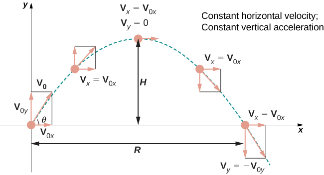 "This figure has an upside down parabolic curve representing projectile motion. The figure is labeled ""constant horizontal velocity; constant vertical acceleration"". The curve is in the first quadrant beginning and ending on the x-axis. The height of the curve is labeled ""H"". The distance on the x-axis is labeled ""R"". Angle theta represents the direction of the projectile at the origin. Five points are labeled on the graph with vectors. The vectors are labeled ""v"" with subscripts representing directions."