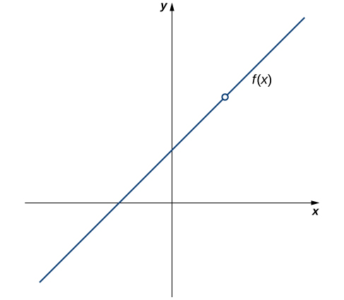 A graph of the given function. There is a line which crosses the x axis from quadrant three to quadrant two and which crosses the y axis from quadrant two to quadrant one. At a point in quadrant one, there is an open circle where the function is not defined.